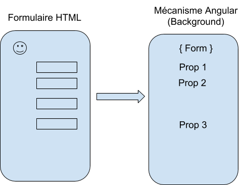 Forms Angular 7
